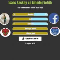 Isaac Sackey vs Amedej Vetrih h2h player stats