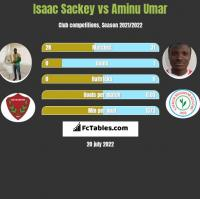 Isaac Sackey vs Aminu Umar h2h player stats
