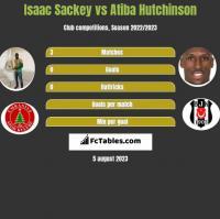 Isaac Sackey vs Atiba Hutchinson h2h player stats