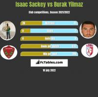 Isaac Sackey vs Burak Yilmaz h2h player stats