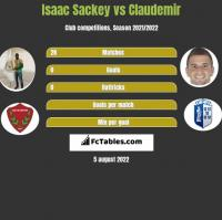 Isaac Sackey vs Claudemir h2h player stats