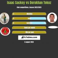 Isaac Sackey vs Dorukhan Tokoz h2h player stats
