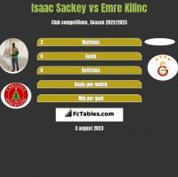 Isaac Sackey vs Emre Kilinc h2h player stats