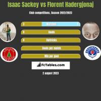 Isaac Sackey vs Florent Hadergjonaj h2h player stats