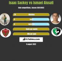 Isaac Sackey vs Ismael Aissati h2h player stats