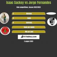 Isaac Sackey vs Jorge Fernandes h2h player stats