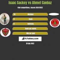 Isaac Sackey vs Ahmet Canbaz h2h player stats