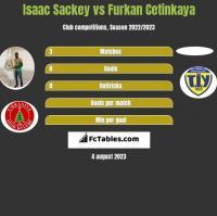 Isaac Sackey vs Furkan Cetinkaya h2h player stats