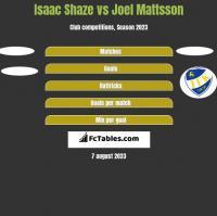 Isaac Shaze vs Joel Mattsson h2h player stats
