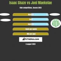 Isaac Shaze vs Joni Maekelae h2h player stats