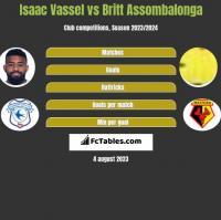 Isaac Vassel vs Britt Assombalonga h2h player stats