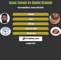 Isaac Vassel vs Daniel Graham h2h player stats