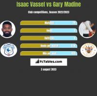 Isaac Vassel vs Gary Madine h2h player stats