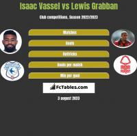 Isaac Vassel vs Lewis Grabban h2h player stats