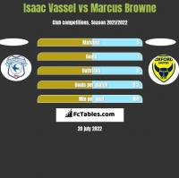 Isaac Vassel vs Marcus Browne h2h player stats