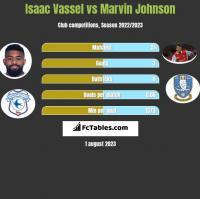 Isaac Vassel vs Marvin Johnson h2h player stats