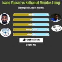 Isaac Vassel vs Nathanial Mendez-Laing h2h player stats