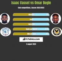 Isaac Vassel vs Omar Bogle h2h player stats