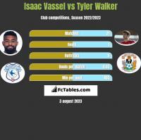 Isaac Vassel vs Tyler Walker h2h player stats