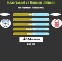 Isaac Vassel vs Brennan Johnson h2h player stats