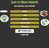 Isael vs Aljosa Vojnovic h2h player stats