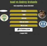 Isael vs Andrey Arshavin h2h player stats