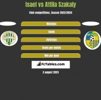 Isael vs Attila Szakaly h2h player stats