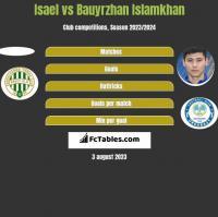 Isael vs Bauyrzhan Islamkhan h2h player stats