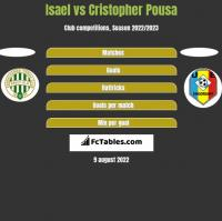 Isael vs Cristopher Pousa h2h player stats