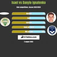 Isael vs Danylo Ignatenko h2h player stats