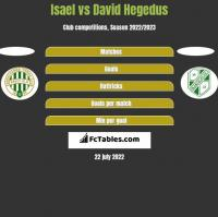 Isael vs David Hegedus h2h player stats