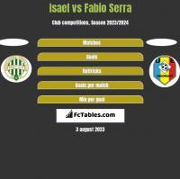 Isael vs Fabio Serra h2h player stats
