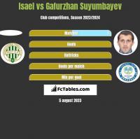 Isael vs Gafurzhan Suyumbayev h2h player stats