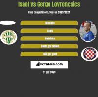 Isael vs Gergo Lovrencsics h2h player stats