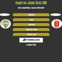 Isael vs Juan Cruz Gill h2h player stats