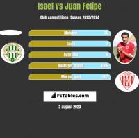 Isael vs Juan Felipe h2h player stats