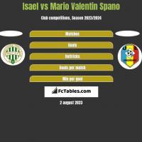 Isael vs Mario Valentin Spano h2h player stats