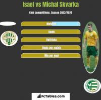 Isael vs Michal Skvarka h2h player stats