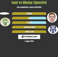 Isael vs Nikolay Signevich h2h player stats