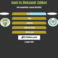 Isael vs Oleksandr Zubkov h2h player stats