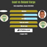 Isael vs Roland Varga h2h player stats