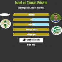 Isael vs Tamas Priskin h2h player stats