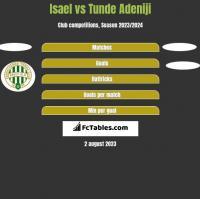 Isael vs Tunde Adeniji h2h player stats