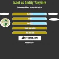 Isael vs Andriy Yakymiv h2h player stats