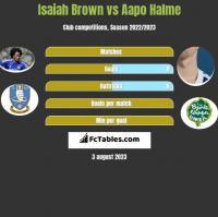 Isaiah Brown vs Aapo Halme h2h player stats
