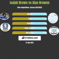 Isaiah Brown vs Alan Browne h2h player stats