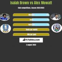 Isaiah Brown vs Alex Mowatt h2h player stats