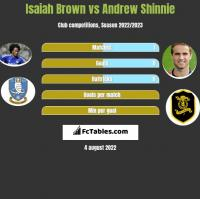 Isaiah Brown vs Andrew Shinnie h2h player stats