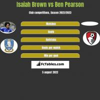 Isaiah Brown vs Ben Pearson h2h player stats