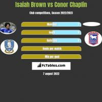 Isaiah Brown vs Conor Chaplin h2h player stats